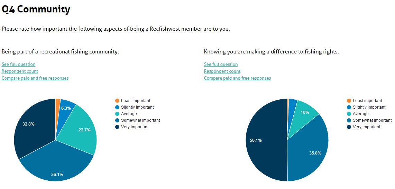 community survey image