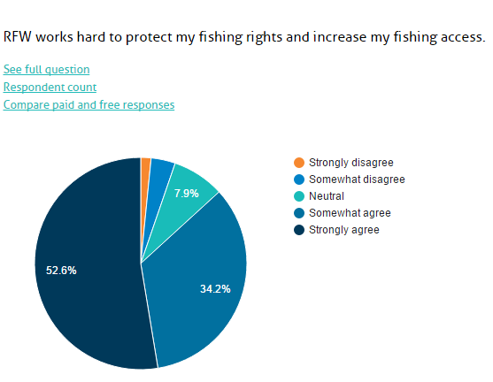 fishing rights survey image