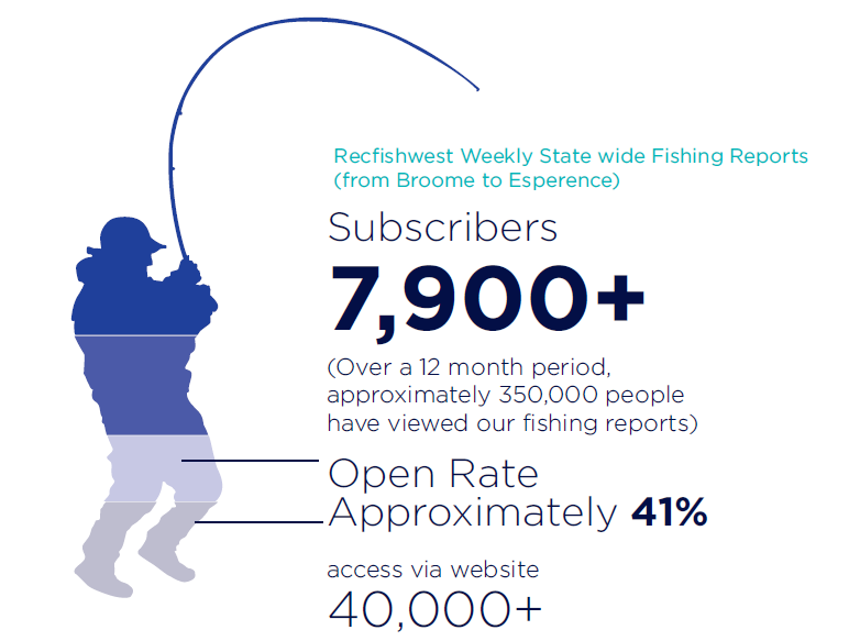 Website Fishing Reports Reach